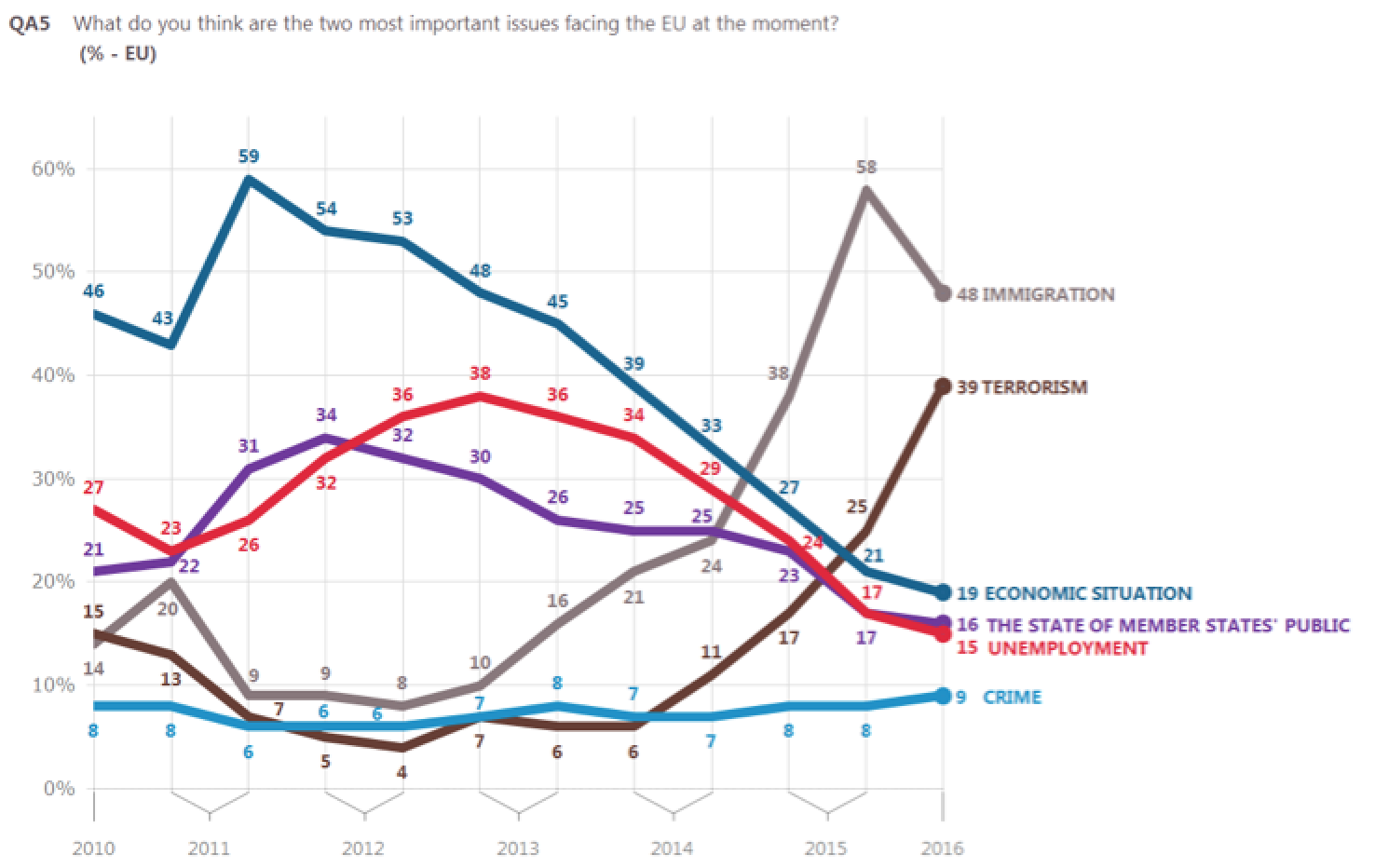 Euro-barometer 2016: public opinion polls